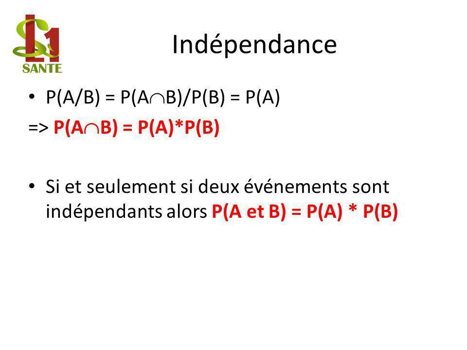 Indépendance P(A/B) = P(AB)/P(B) = P(A) => P(AB) = P(A)*P(B)