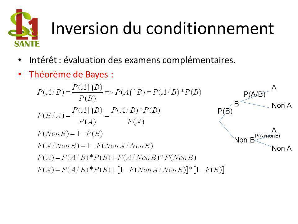 Inversion du conditionnement