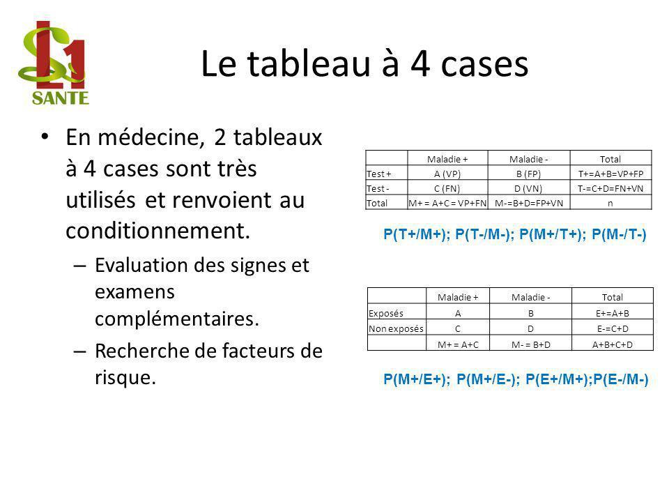 Le tableau à 4 cases En médecine, 2 tableaux à 4 cases sont très utilisés et renvoient au conditionnement.