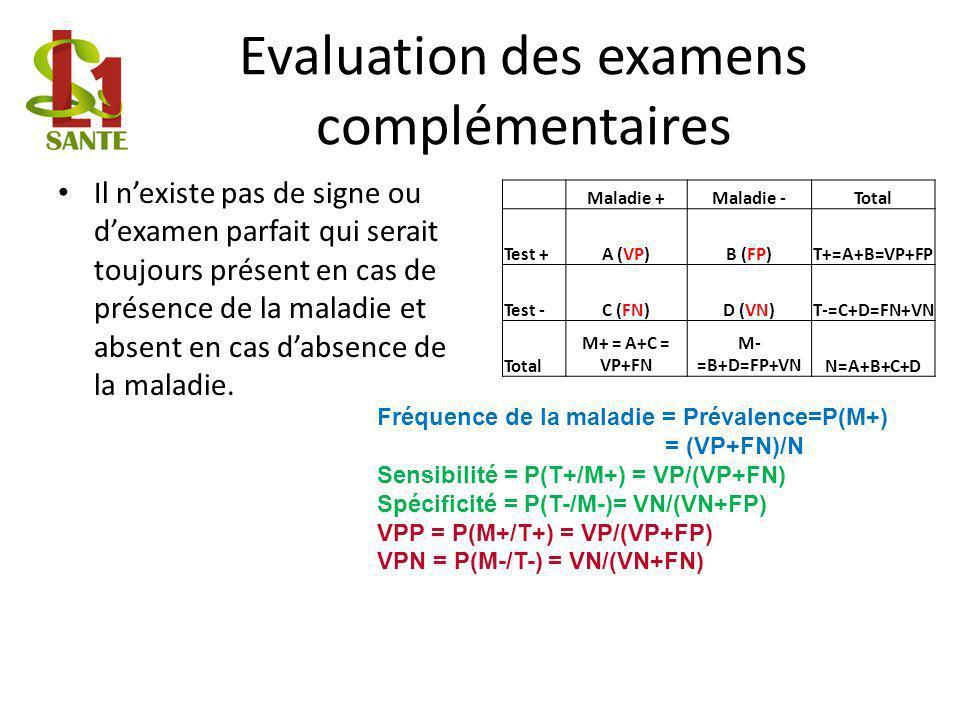 Evaluation des examens complémentaires