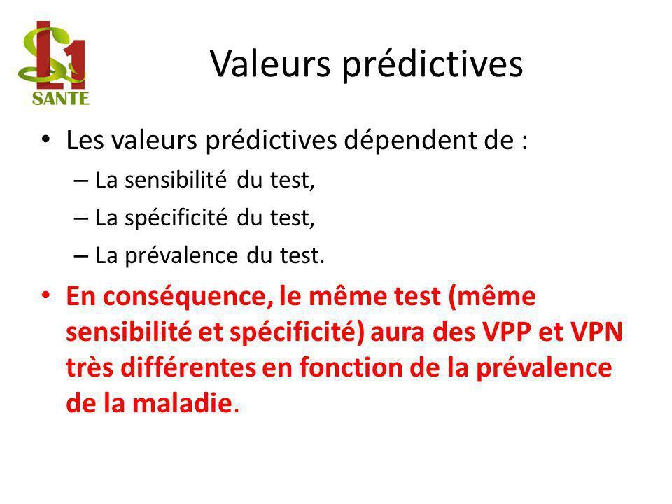 Valeurs prédictives Les valeurs prédictives dépendent de :