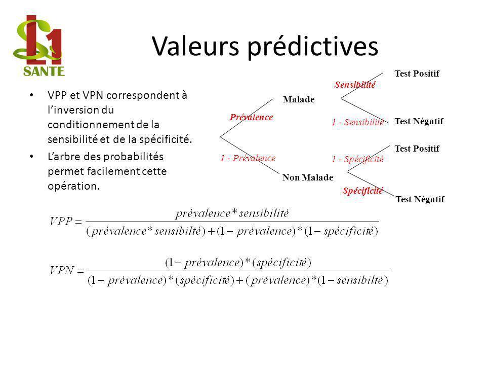Valeurs prédictives Malade. Non Malade. Prévalence. 1 - Prévalence. Test Positif. Test Négatif.