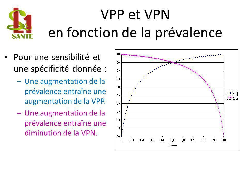 VPP et VPN en fonction de la prévalence