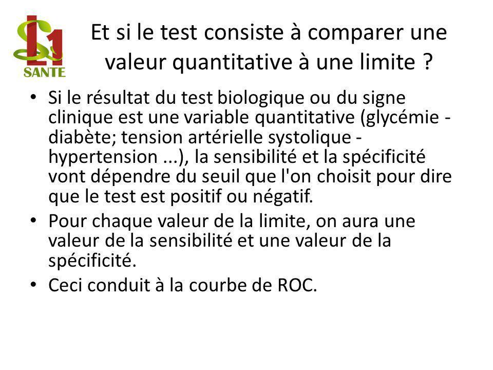 Et si le test consiste à comparer une valeur quantitative à une limite