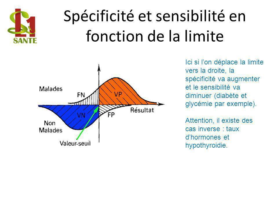 Spécificité et sensibilité en fonction de la limite