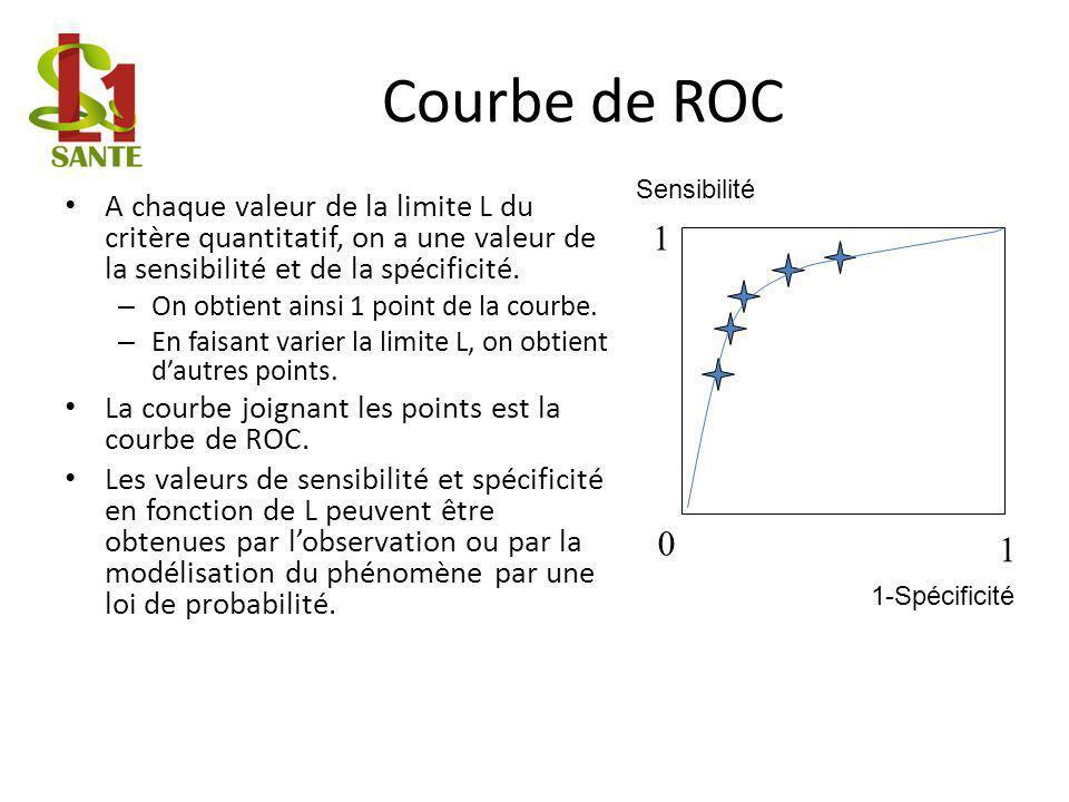 Courbe de ROC Sensibilité. A chaque valeur de la limite L du critère quantitatif, on a une valeur de la sensibilité et de la spécificité.