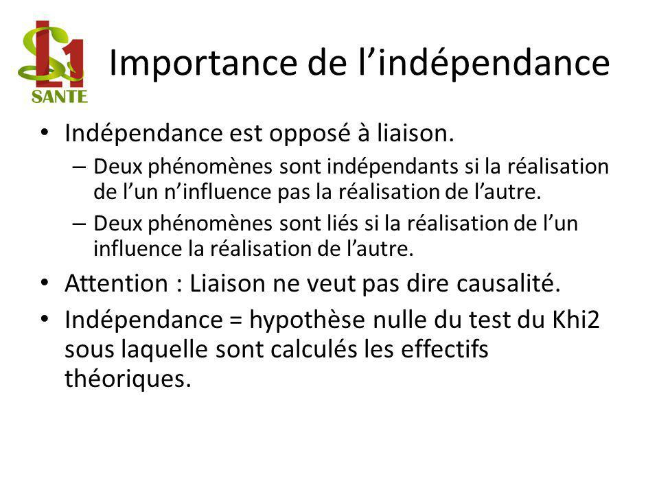 Importance de l'indépendance