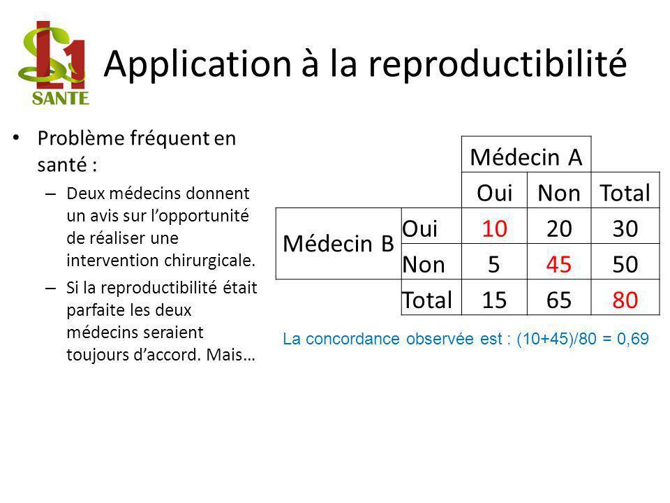 Application à la reproductibilité