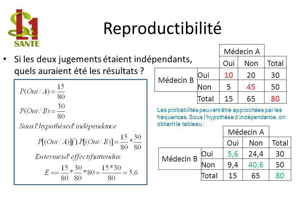 Reproductibilité Médecin A. Oui. Non. Total. Médecin B. 10. 20. 30. 5. 45. 50. 15. 65. 80.