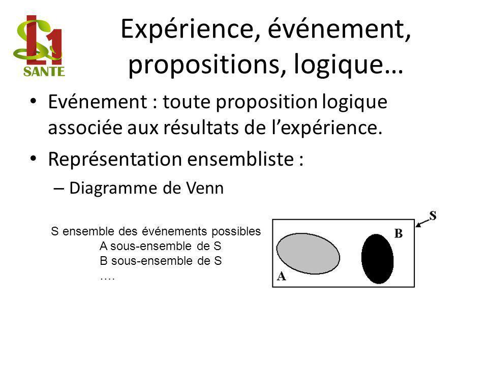 Expérience, événement, propositions, logique…