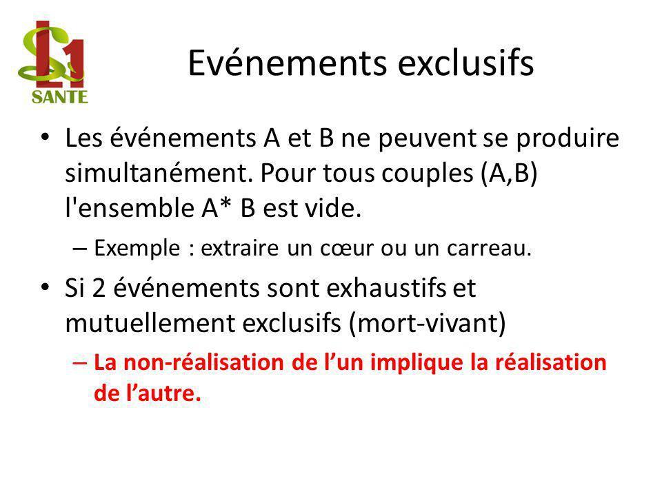 Evénements exclusifs Les événements A et B ne peuvent se produire simultanément. Pour tous couples (A,B) l ensemble A* B est vide.