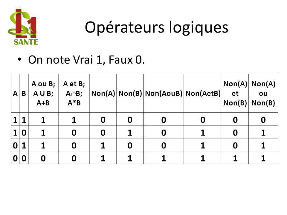 Opérateurs logiques On note Vrai 1, Faux 0. 1 A B A ou B; A U B; A+B