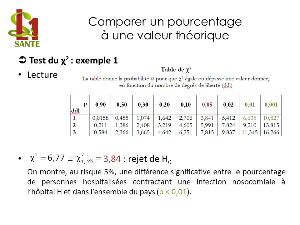 Comparer un pourcentage à une valeur théorique