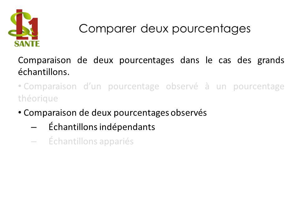 Comparer deux pourcentages