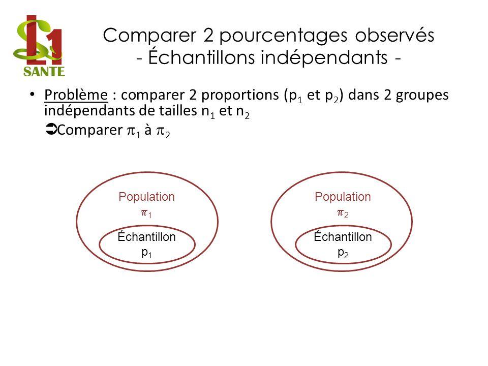 Comparer 2 pourcentages observés - Échantillons indépendants -