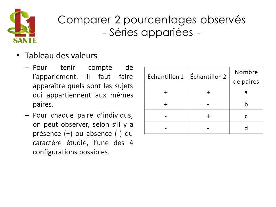 Comparer 2 pourcentages observés - Séries appariées -