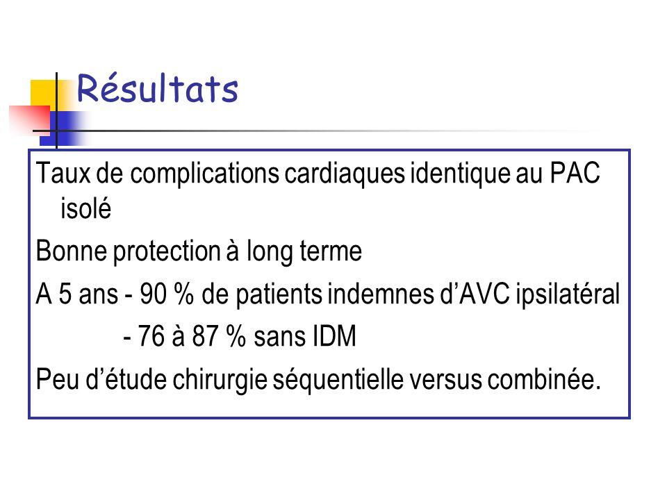 Résultats Taux de complications cardiaques identique au PAC isolé