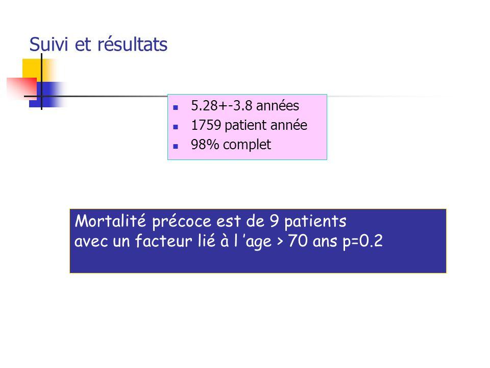 Suivi et résultats Mortalité précoce est de 9 patients