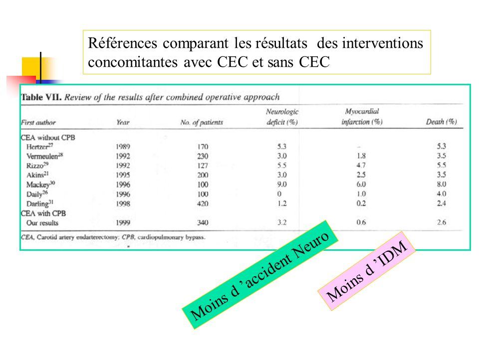 Références comparant les résultats des interventions