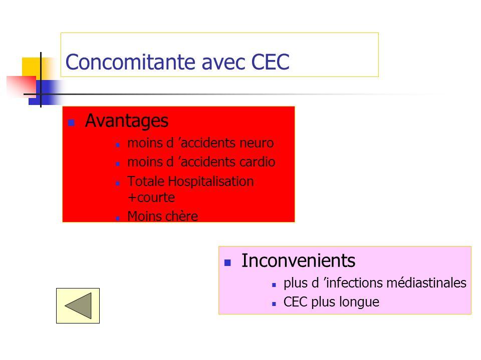 Concomitante avec CEC Avantages Inconvenients moins d 'accidents neuro
