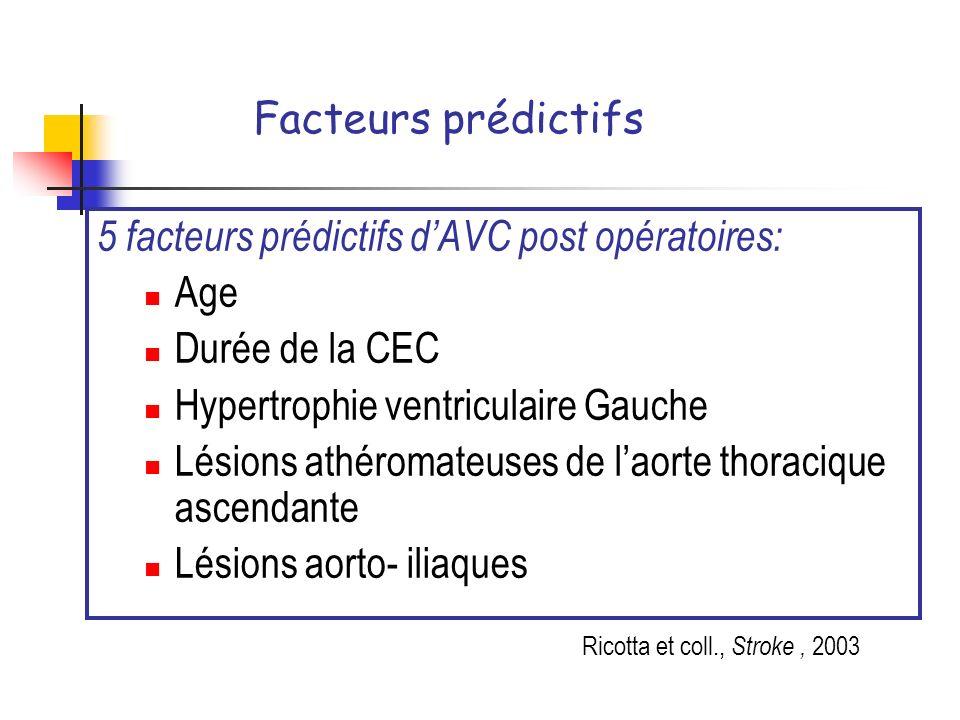 5 facteurs prédictifs d'AVC post opératoires: Age Durée de la CEC