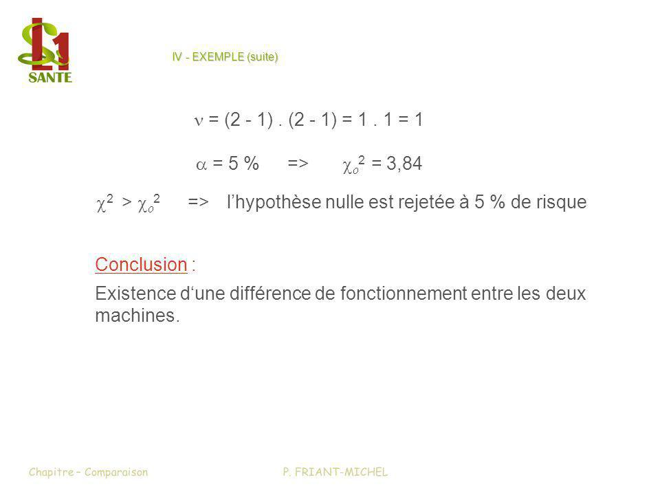 IV - EXEMPLE (suite et fin) CONCLUSION