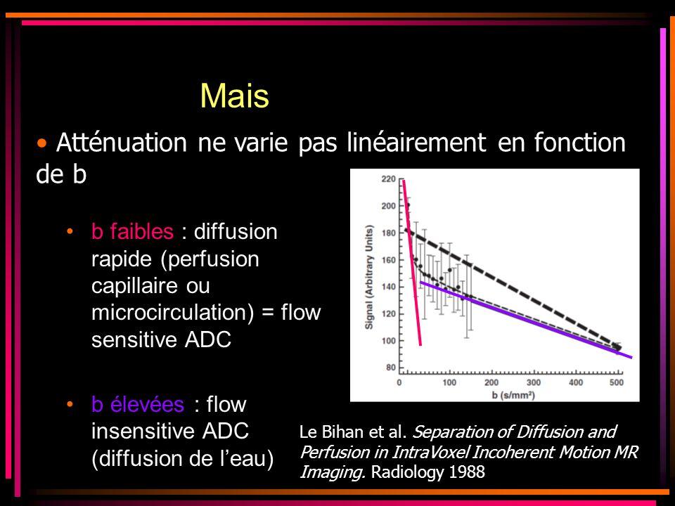 Mais Atténuation ne varie pas linéairement en fonction de b