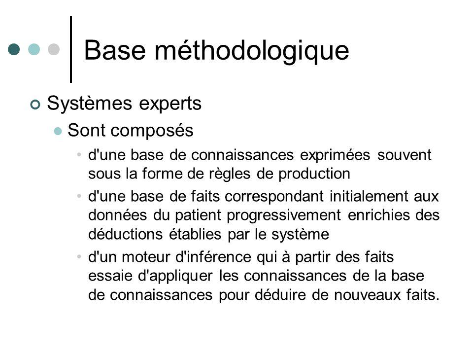 Base méthodologique Systèmes experts Sont composés