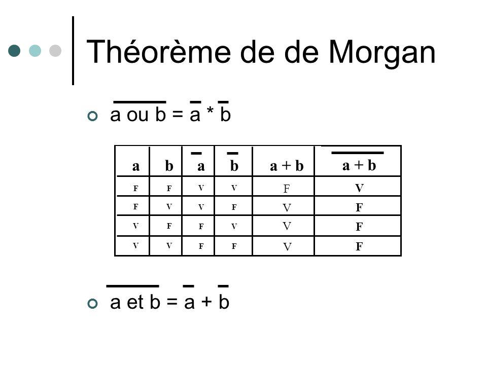 Théorème de de Morgan a ou b = a * b a et b = a + b a b a b a + b