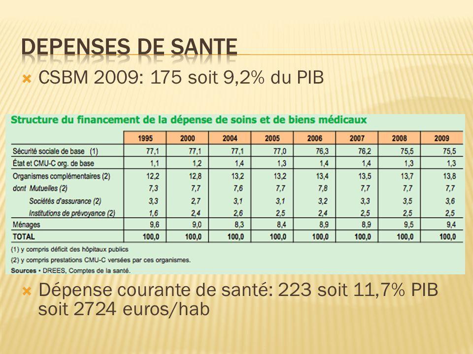 Depenses de sante CSBM 2009: 175 soit 9,2% du PIB