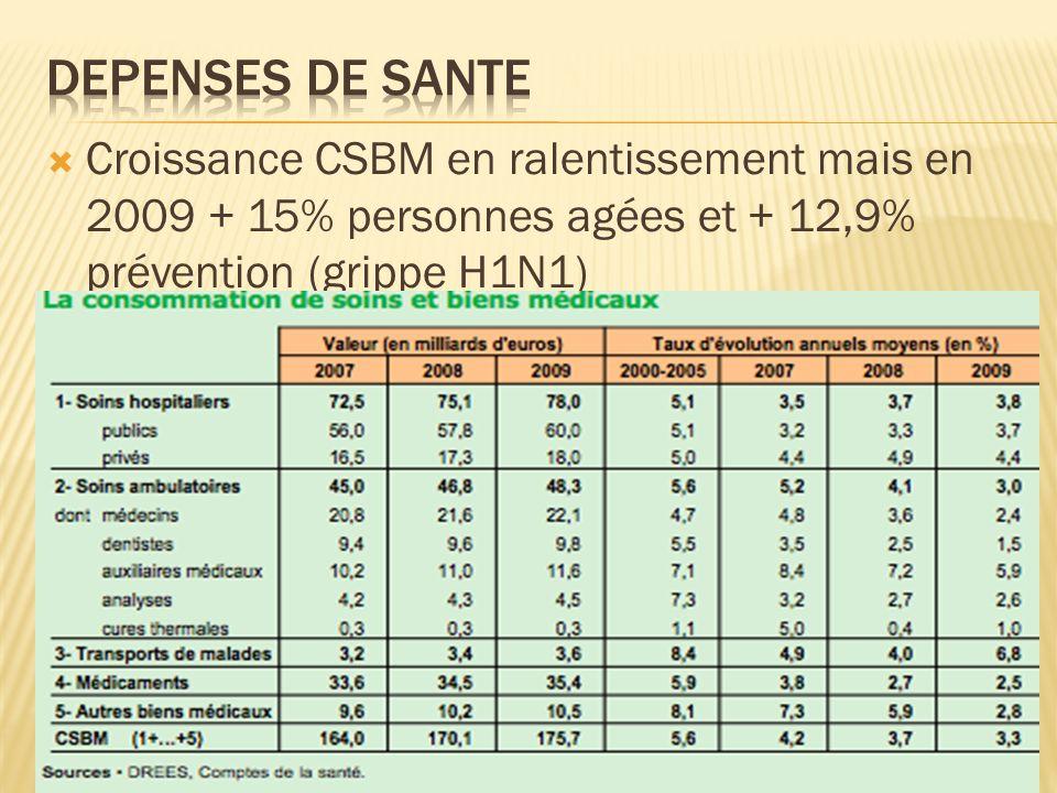 Depenses de sante Croissance CSBM en ralentissement mais en 2009 + 15% personnes agées et + 12,9% prévention (grippe H1N1)