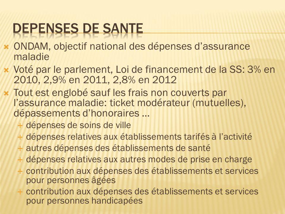 Depenses de sante ONDAM, objectif national des dépenses d'assurance maladie.
