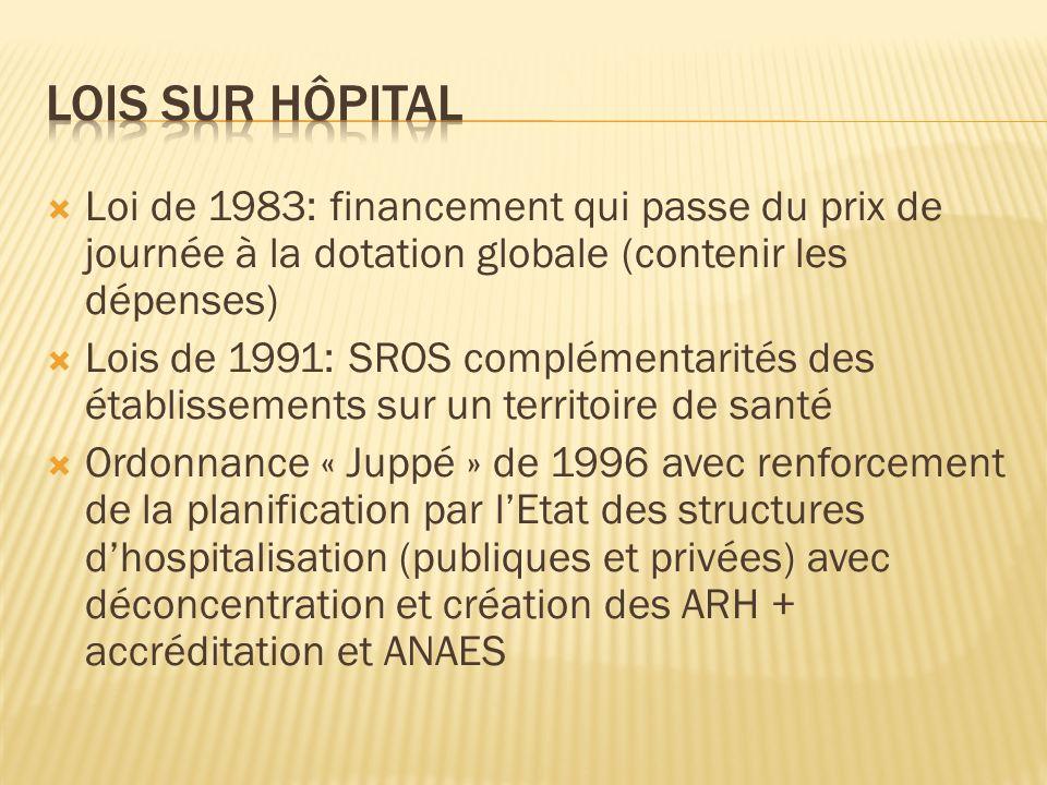 Lois sur hôpital Loi de 1983: financement qui passe du prix de journée à la dotation globale (contenir les dépenses)