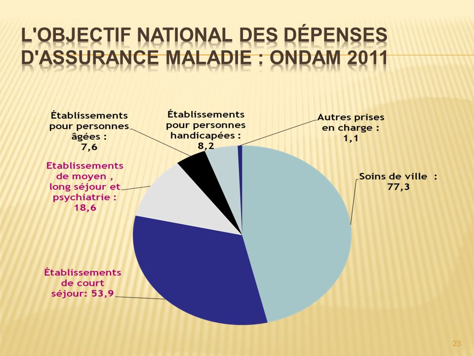 L Objectif National des Dépenses d Assurance Maladie : ONDAM 2011