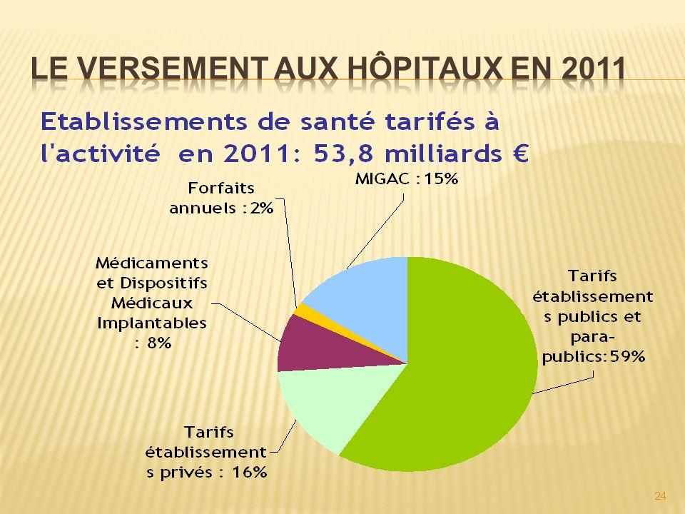 Le versement aux hôpitaux en 2011