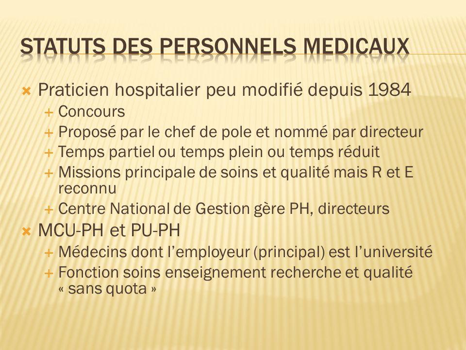 Statuts des personnels medicaux