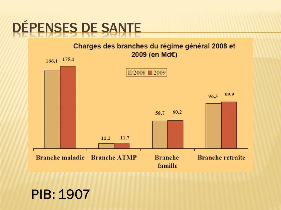 Dépenses de sante PIB: 1907