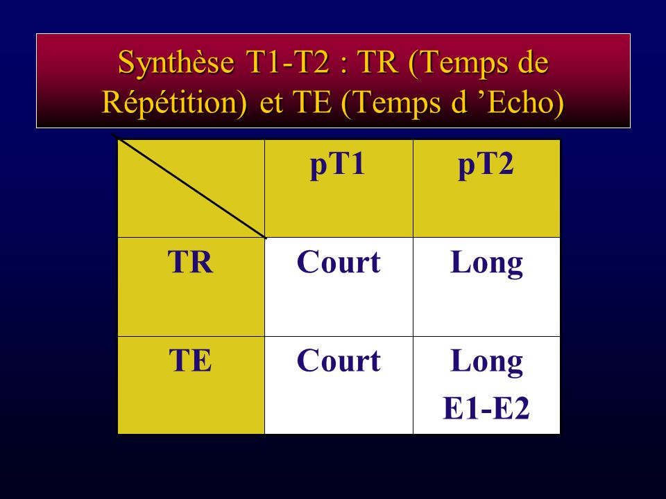 Synthèse T1-T2 : TR (Temps de Répétition) et TE (Temps d 'Echo)