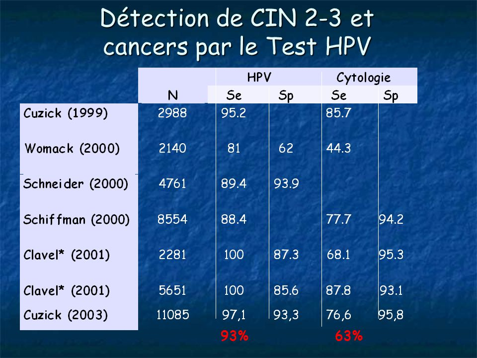 Détection de CIN 2-3 et cancers par le Test HPV