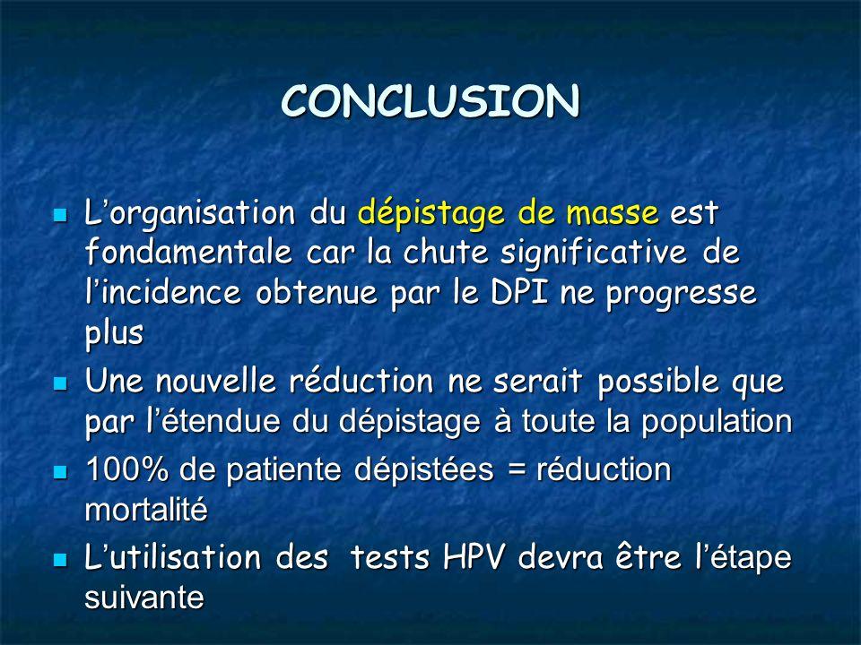 CONCLUSIONL'organisation du dépistage de masse est fondamentale car la chute significative de l'incidence obtenue par le DPI ne progresse plus.