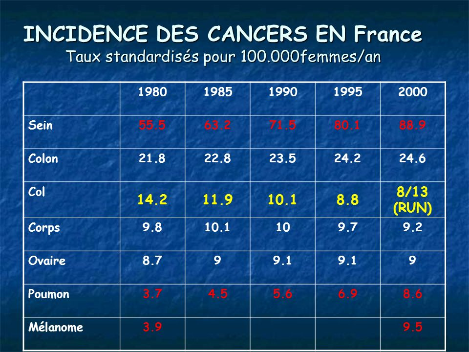 INCIDENCE DES CANCERS EN France Taux standardisés pour 100