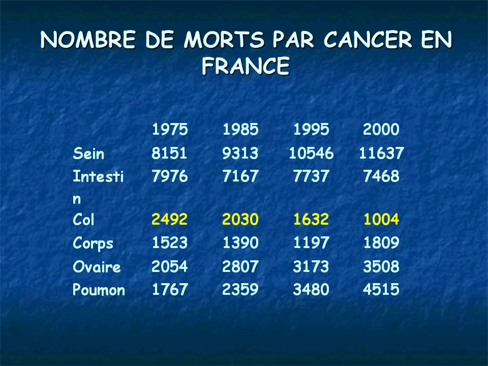 NOMBRE DE MORTS PAR CANCER EN FRANCE