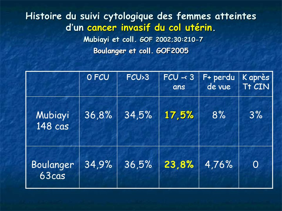Histoire du suivi cytologique des femmes atteintes d'un cancer invasif du col utérin. Mubiayi et coll. GOF 2002;30:210-7 Boulanger et coll. GOF2005