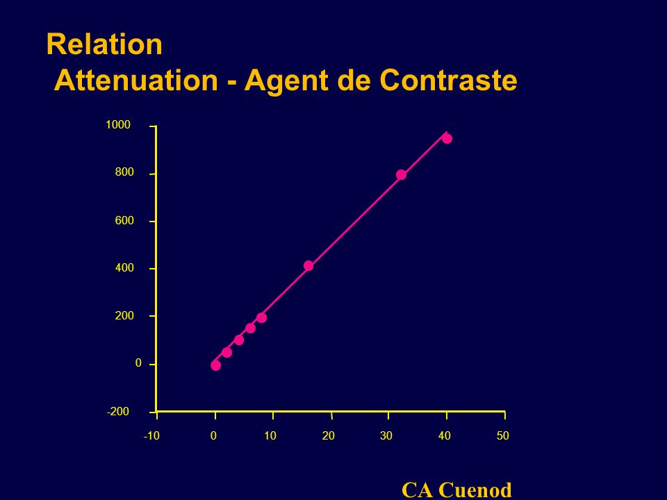 Relation Attenuation - Agent de Contraste