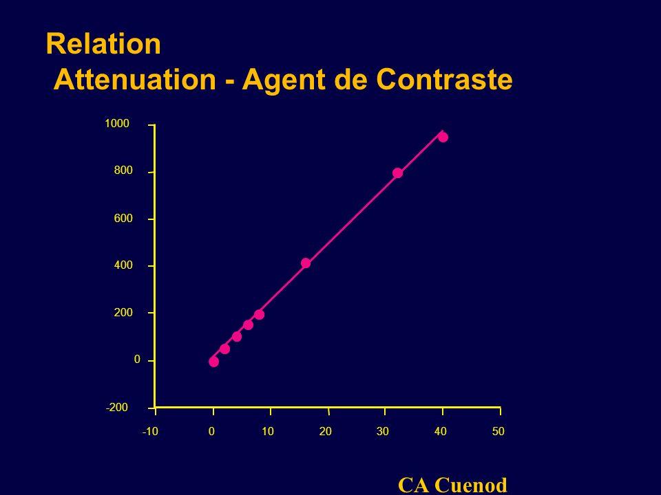 Relation Attenuation - Agent de Contraste