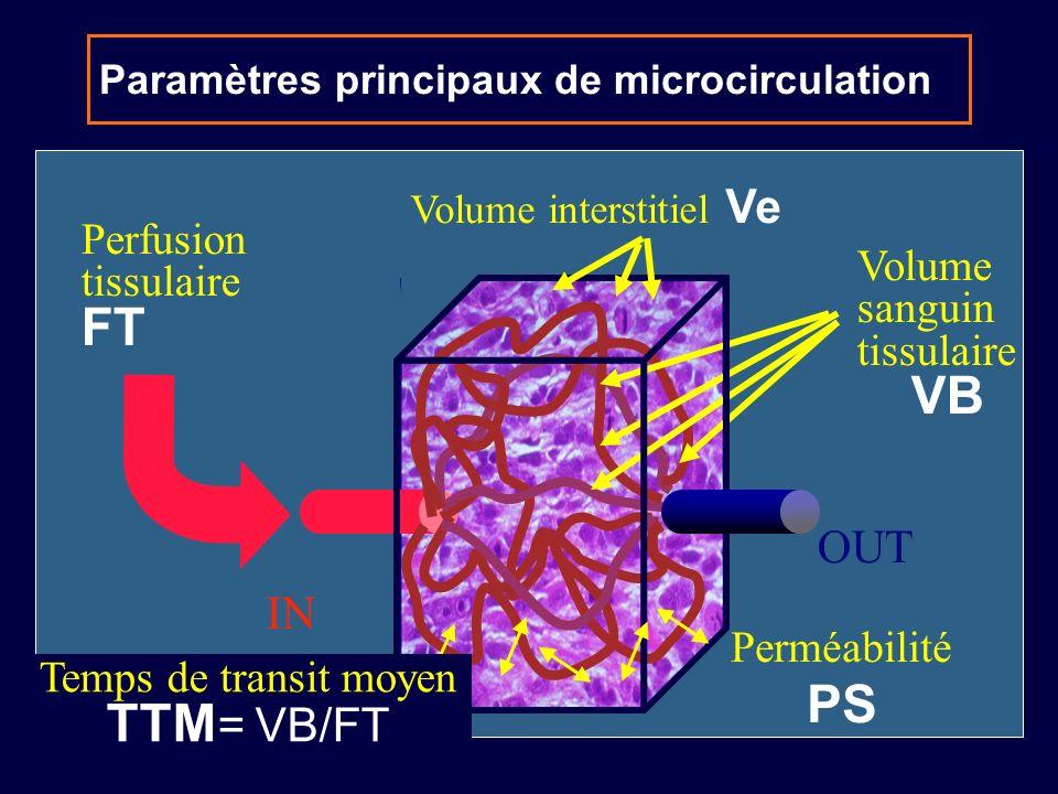 Paramètres principaux de microcirculation