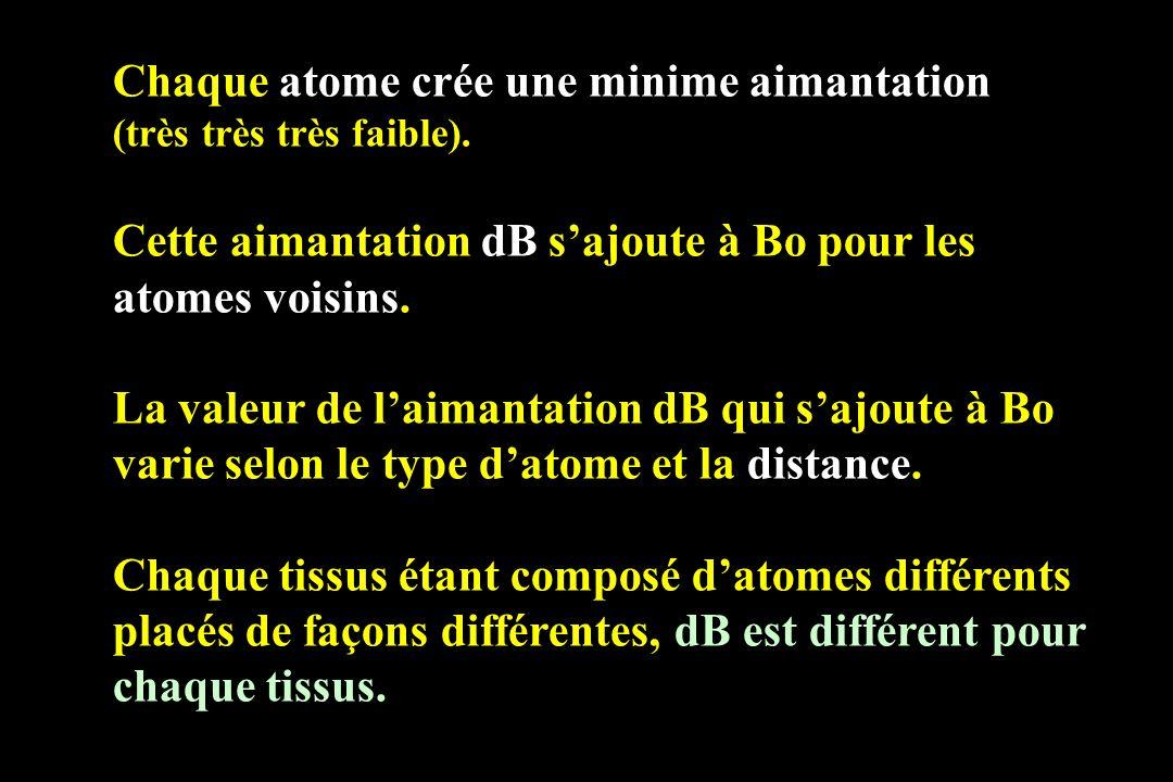 Chaque atome crée une minime aimantation