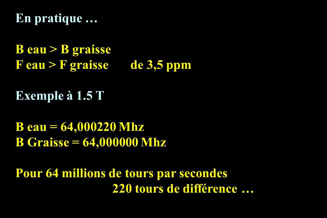 En pratique …B eau > B graisse. F eau > F graisse de 3,5 ppm. Exemple à 1.5 T. B eau = 64,000220 Mhz.