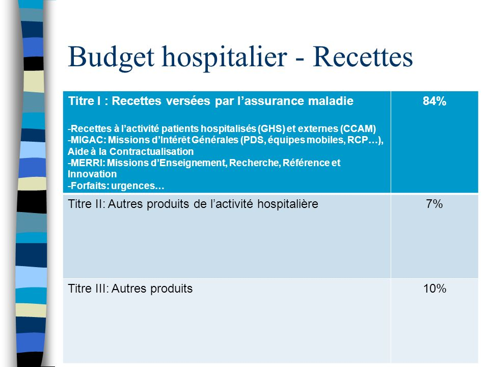 Budget hospitalier - Recettes