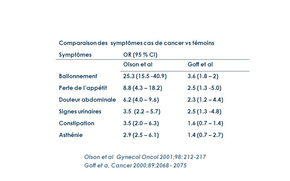 Comparaison des symptômes cas de cancer vs témoins